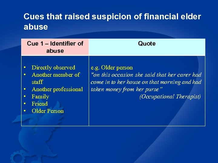 Cues that raised suspicion of financial elder abuse Cue 1 – Identifier of abuse