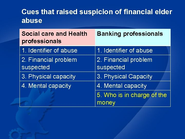 Cues that raised suspicion of financial elder abuse Social care and Health professionals 1.