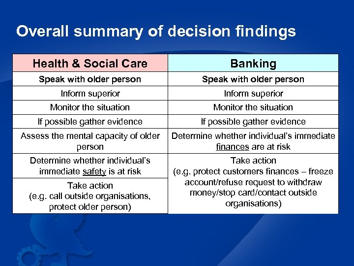 Overall summary of decision findings Health & Social Care Banking Speak with older person