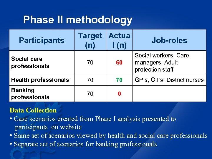 Phase II methodology Participants Target Actua (n) l (n) Job-roles Social care professionals 70