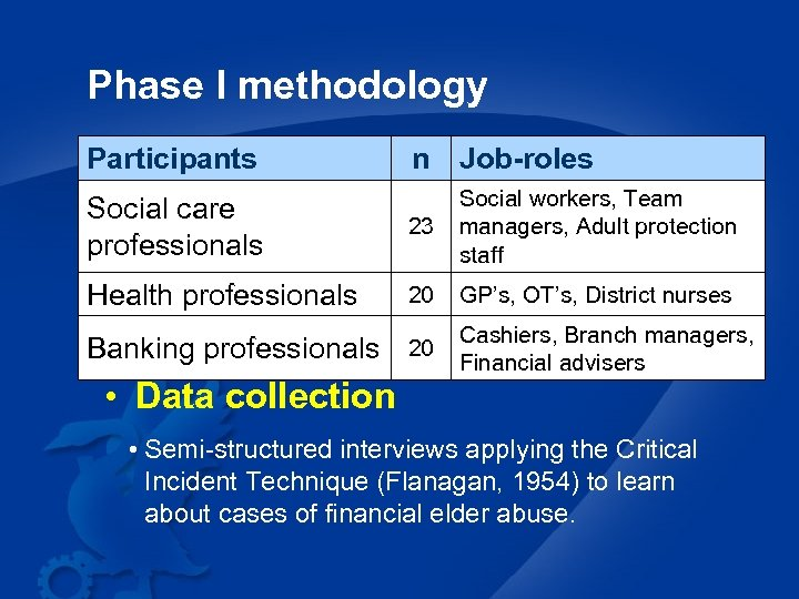 Phase I methodology Participants n Job-roles Social care professionals 23 Social workers, Team managers,