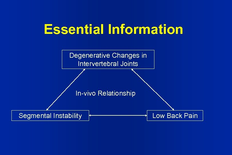 Essential Information Degenerative Changes in Intervertebral Joints In-vivo Relationship Segmental Instability Low Back Pain