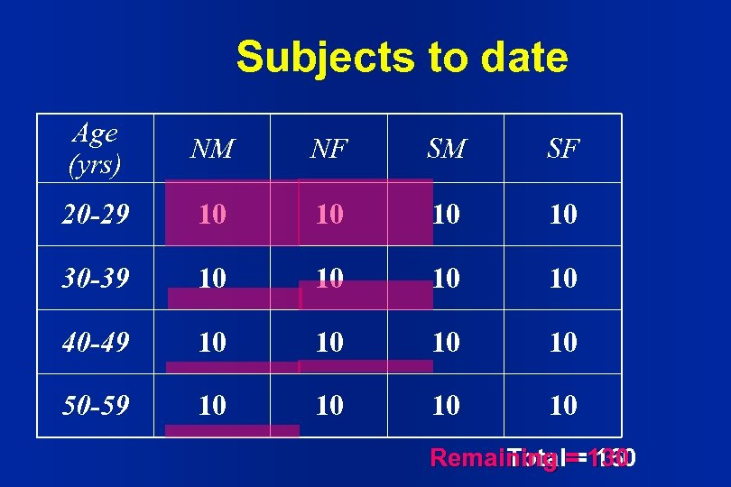 Subjects to date Age (yrs) NM NF SM SF 20 -29 10 10 30