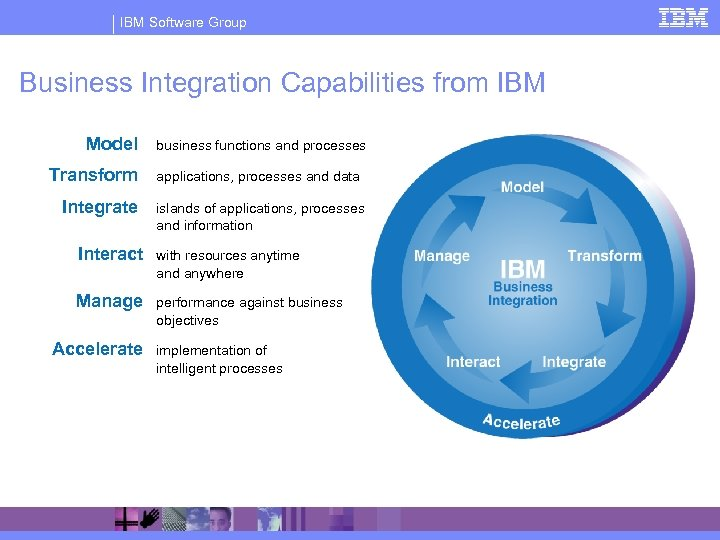 IBM Software Group Business Integration Capabilities from IBM Model Transform Integrate business functions and
