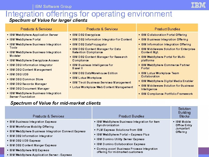 IBM Software Group Integration offerings for operating environment Spectrum of Value for larger clients