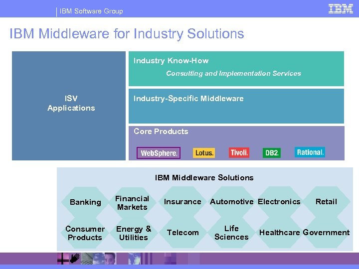 IBM Software Group IBM Middleware for Industry Solutions Industry Know-How Consulting and Implementation Services