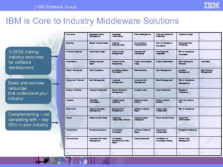 IBM Software Group IBM is Core to Industry Middleware Solutions Insurance Integrated Claims Management