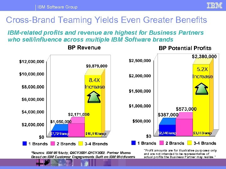 IBM Software Group Cross-Brand Teaming Yields Even Greater Benefits IBM-related profits and revenue are
