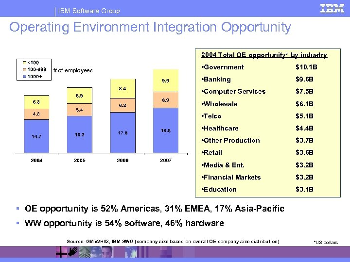 IBM Software Group Operating Environment Integration Opportunity 2004 Total OE opportunity* by industry •