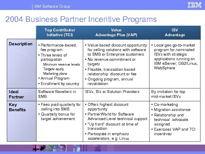 IBM Software Group 2004 Business Partner Incentive Programs Top Contributor Initiative (TCI) Description §