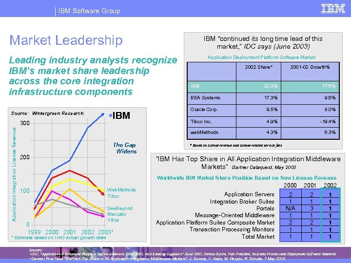 IBM Software Group Market Leadership IBM