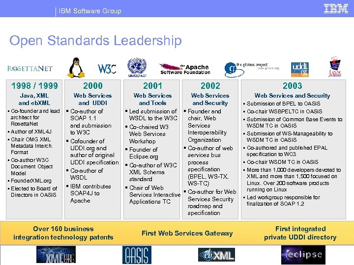 IBM Software Group Open Standards Leadership 1998 / 1999 2000 Java, XML and eb.