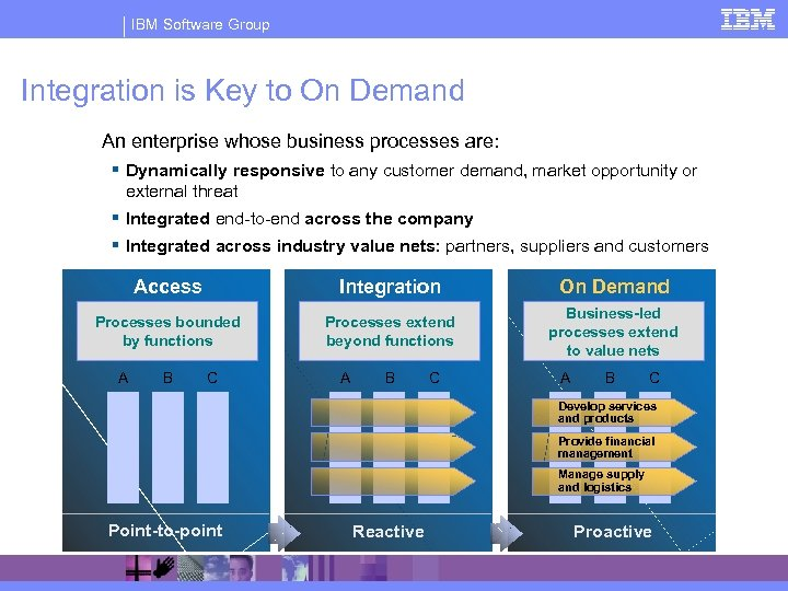 IBM Software Group Integration is Key to On Demand An enterprise whose business processes
