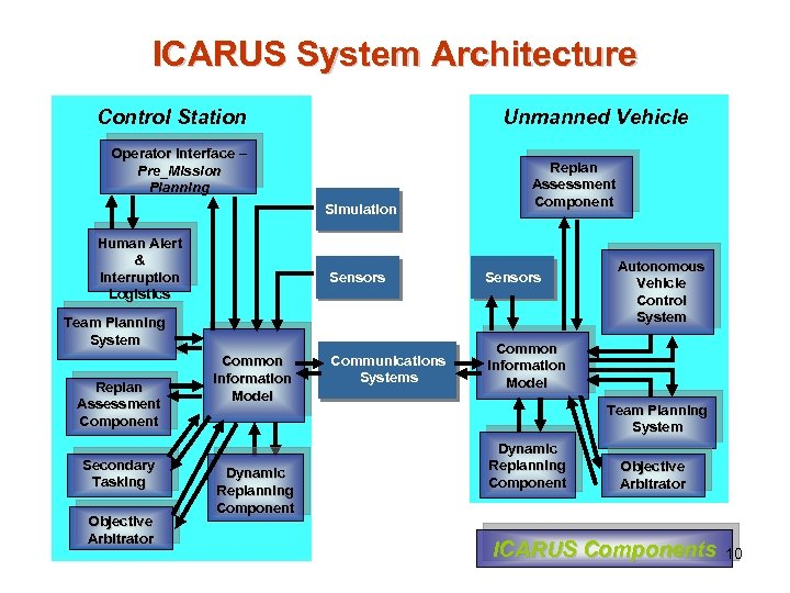 ICARUS System Architecture Control Station Unmanned Vehicle Operator Interface Pre_Mission Planning Simulation Human Alert