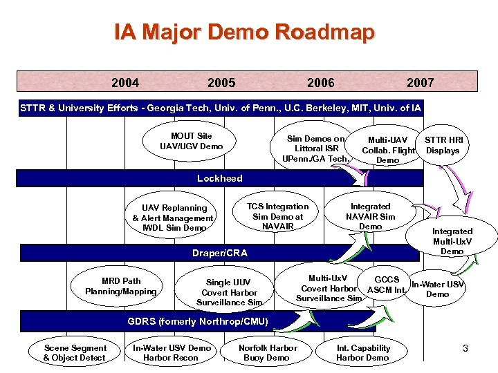 IA Major Demo Roadmap 2004 2005 2006 2007 STTR & University Efforts - Georgia