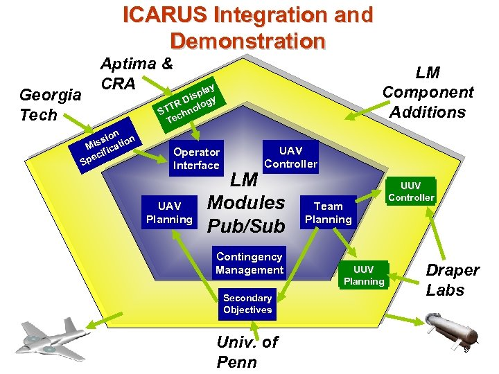 ICARUS Integration and Demonstration Georgia Tech Aptima & CRA LM Component Additions lay sp
