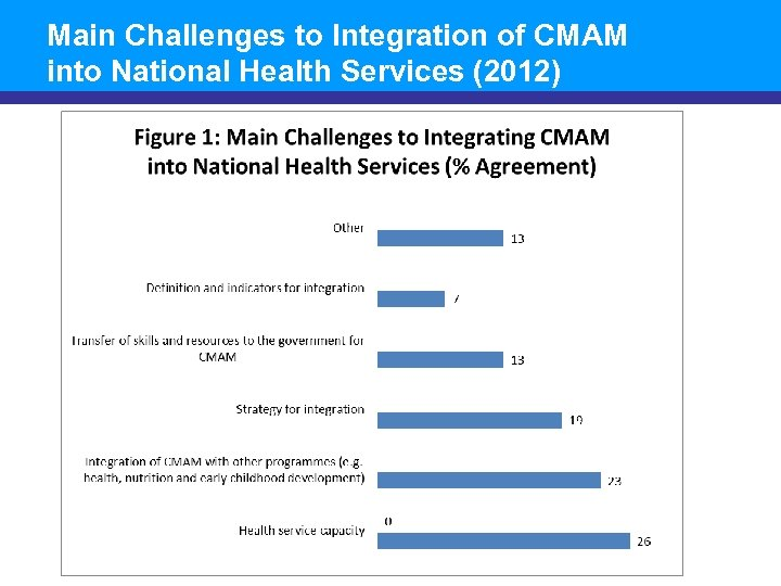 Main Challenges to Integration of CMAM into National Health Services (2012)