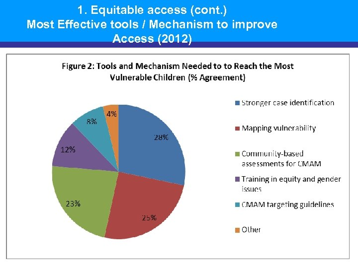 1. Equitable access (cont. ) Most Effective tools / Mechanism to improve Access (2012)
