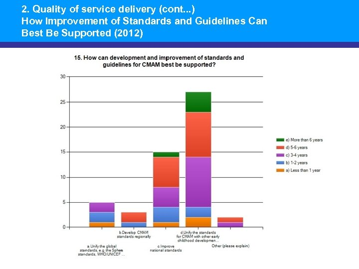 2. Quality of service delivery (cont. . . ) How Improvement of Standards and