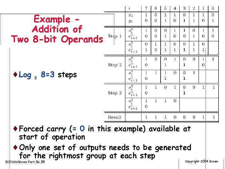 Example Addition of Two 8 -bit Operands ¨Log 2 8=3 steps ¨Forced carry (=