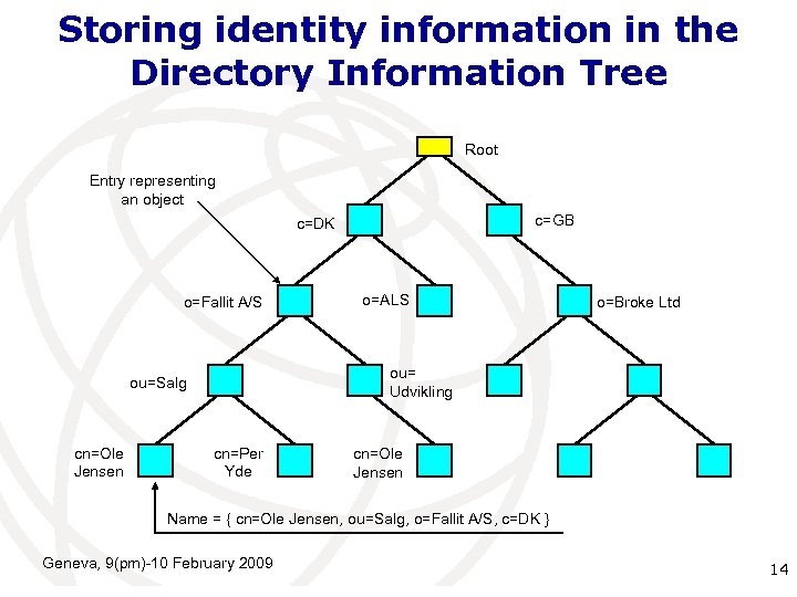 Storing identity information in the Directory Information Tree Root Entry representing an object c=GB
