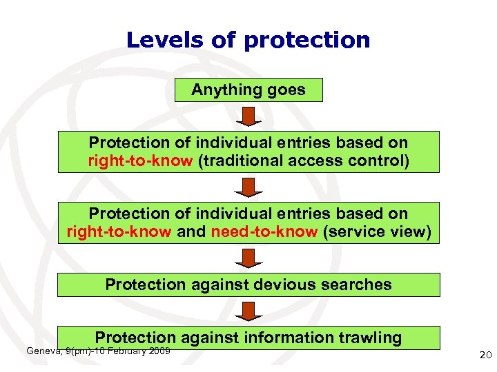 Levels of protection Anything goes Protection of individual entries based on right-to-know (traditional access