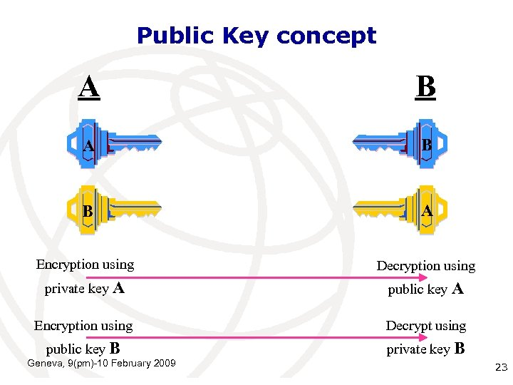 Public Key concept A B B A Encryption using Decryption using private key A