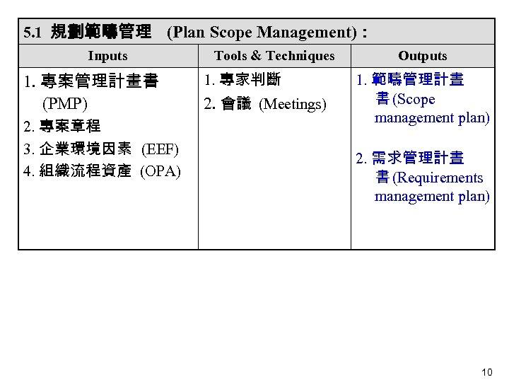 5. 1 規劃範疇管理 (Plan Scope Management): Inputs 1. 專案管理計畫書 (PMP)  2. 專案章程 3. 企業環境因素