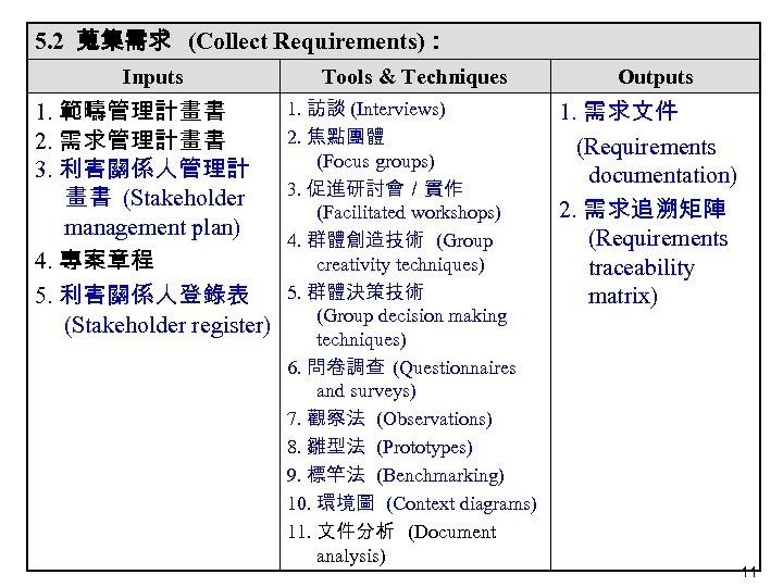 5. 2 蒐集需求 (Collect Requirements): Inputs Tools & Techniques 1. 範疇管理計畫書 2. 需求管理計畫書 3.