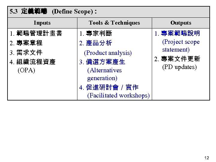 5. 3 定義範疇 (Define Scope): Inputs 1. 範疇管理計畫書 2. 專案章程 3. 需求文件   4.