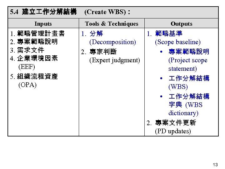 5. 4 建立 作分解結構 Inputs 1. 範疇管理計畫書 2. 專案範疇說明 3. 需求文件 4. 企業環境因素 (EEF)