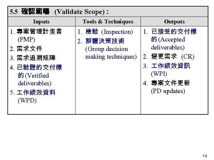 5. 5 確認範疇 (Validate Scope): Inputs 1. 專案管理計畫書 (PMP) 2. 需求文件 3. 需求追溯矩陣  4.