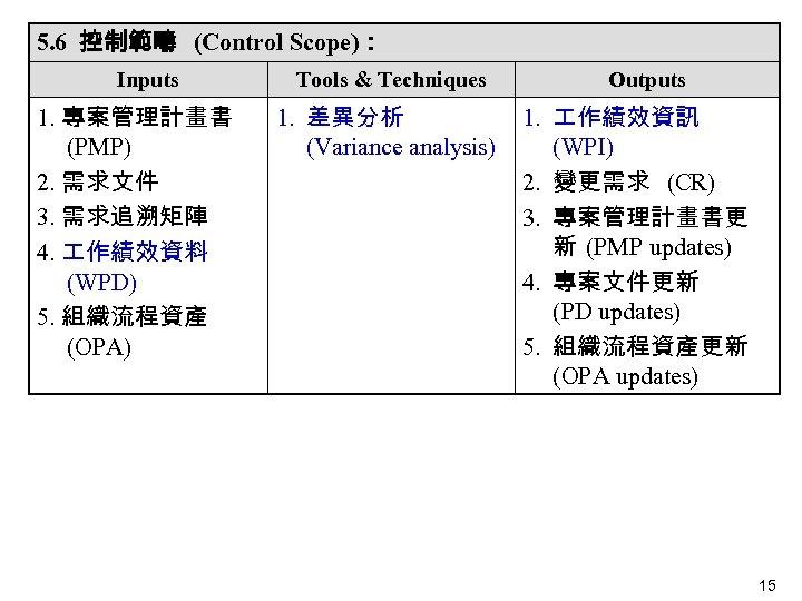 5. 6 控制範疇 (Control Scope): Inputs 1. 專案管理計畫書 (PMP) 2. 需求文件 3. 需求追溯矩陣 4.