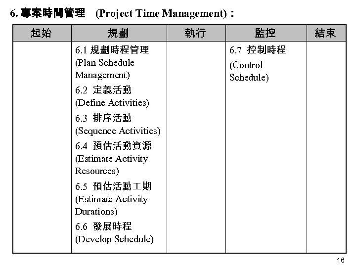 6. 專案時間管理 (Project Time Management): 起始 規劃 6. 1 規劃時程管理 (Plan Schedule Management) 執行