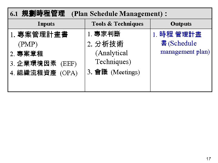 6. 1 規劃時程管理 (Plan Schedule Management): Inputs 1. 專案管理計畫書 (PMP)  2. 專案章程 3. 企業環境因素