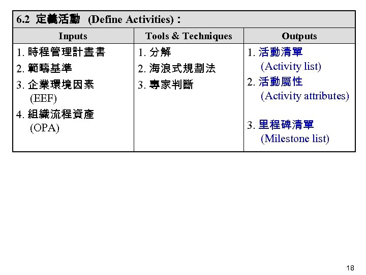 6. 2 定義活動 (Define Activities): Inputs 1. 時程管理計晝書 2. 範疇基準  3. 企業環境因素 (EEF) 4.
