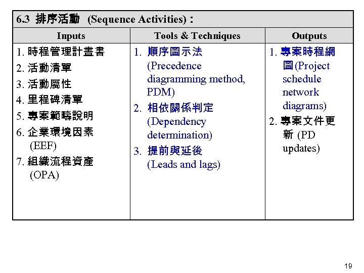 6. 3 排序活動 (Sequence Activities): Inputs 1. 時程管理計晝書 2. 活動清單 3. 活動屬性 4. 里程碑清單