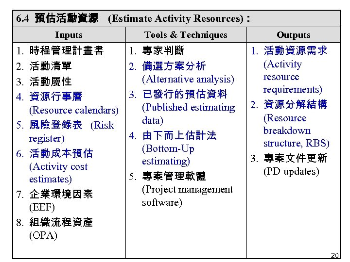 6. 4 預估活動資源 (Estimate Activity Resources): Inputs 1. 2. 3. 4. 5. 6. 7.