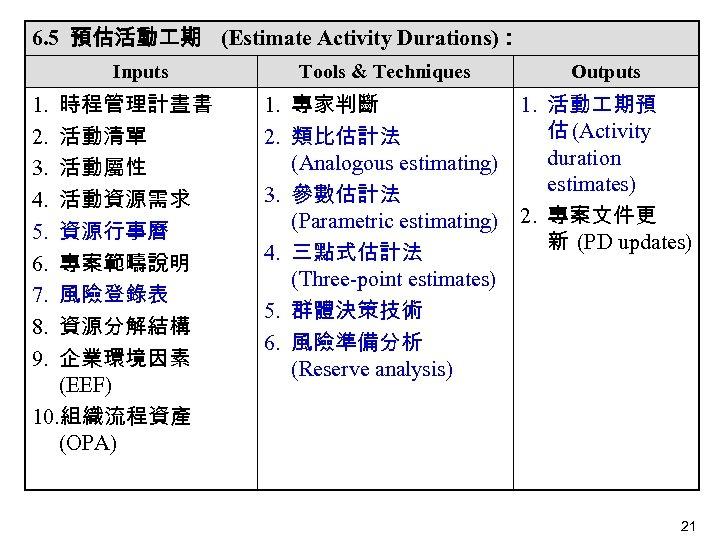 6. 5 預估活動 期 (Estimate Activity Durations): Inputs 時程管理計晝書 活動清單 活動屬性 活動資源需求 資源行事曆 專案範疇說明