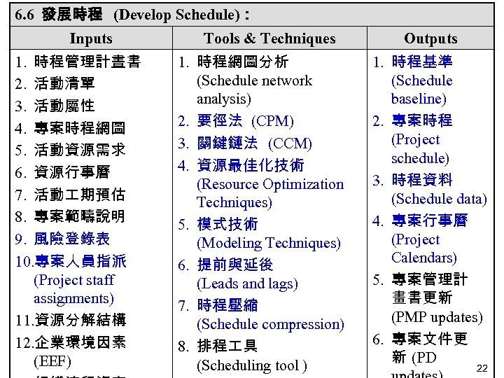 6. 6 發展時程 (Develop Schedule): Inputs 1. 時程管理計晝書 2. 活動清單 3. 活動屬性 4. 專案時程網圖