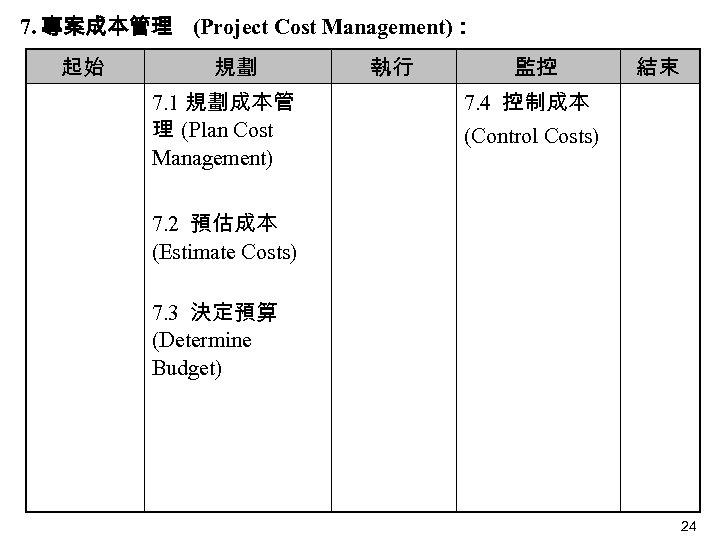 7. 專案成本管理 (Project Cost Management): 起始 規劃 7. 1 規劃成本管 理 (Plan Cost Management)