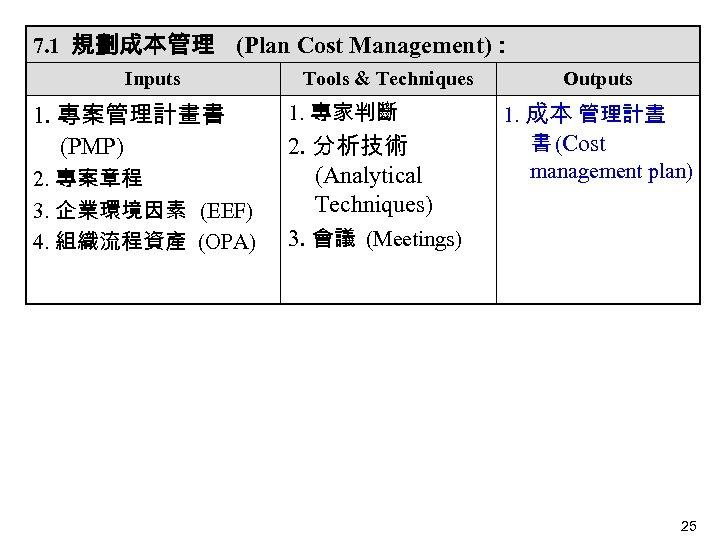 7. 1 規劃成本管理 (Plan Cost Management): Inputs 1. 專案管理計畫書 (PMP)  2. 專案章程 3. 企業環境因素