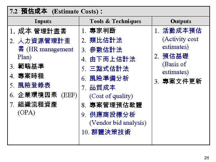 7. 2 預估成本 (Estimate Costs): Inputs 1. 成本 管理計晝書 2. 3. 4. 5. 6.