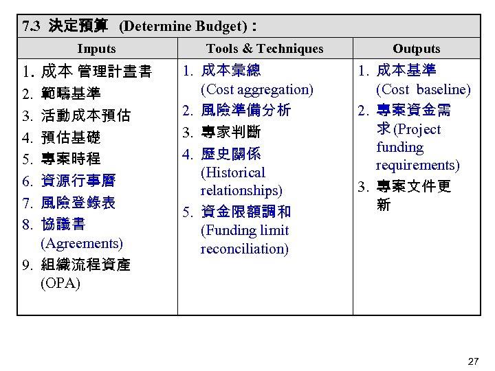 7. 3 決定預算 (Determine Budget): Inputs 1. 成本 管理計晝書 範疇基準 活動成本預估 預估基礎 專案時程 資源行事曆