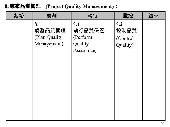 8. 專案品質管理 (Project Quality Management): 起始 規劃 8. 1 規劃品質管理 (Plan Quality Management) 執行