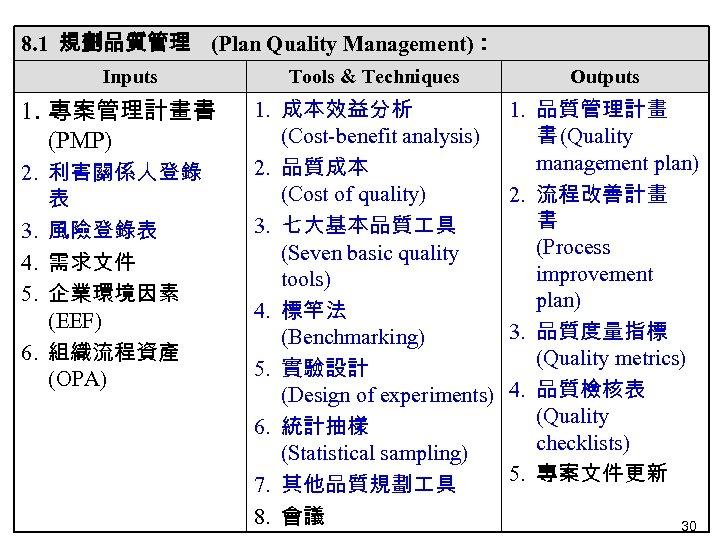 8. 1 規劃品質管理 (Plan Quality Management): Inputs 1. 專案管理計畫書 (PMP) 2. 利害關係人登錄 表 3.
