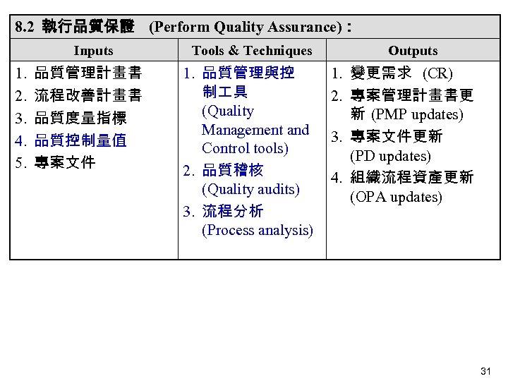 8. 2 執行品質保證 (Perform Quality Assurance): Inputs 1. 2. 3. 4. 5. 品質管理計畫書 流程改善計畫書