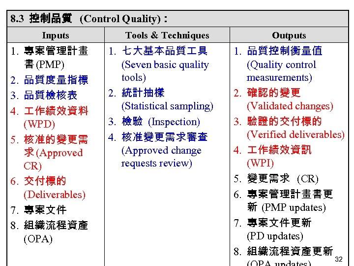 8. 3 控制品質 (Control Quality): Inputs 1. 專案管理計畫 書 (PMP) 2. 品質度量指標 3. 品質檢核表