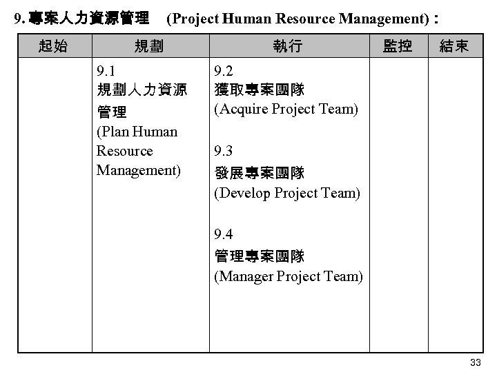 9. 專案人力資源管理 起始 (Project Human Resource Management): 規劃 執行 9. 1 規劃人力資源 管理 (Plan