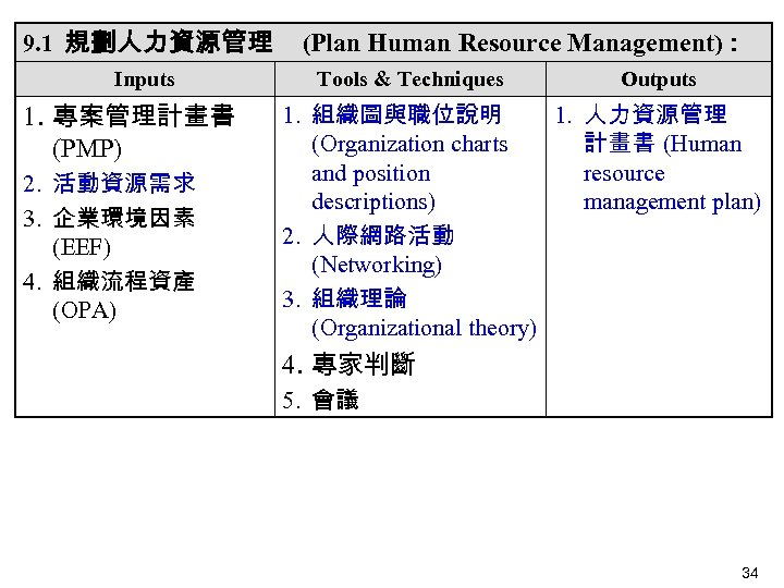 9. 1 規劃人力資源管理 Inputs 1. 專案管理計畫書 (PMP) 2. 活動資源需求 3. 企業環境因素 (EEF) 4. 組織流程資產